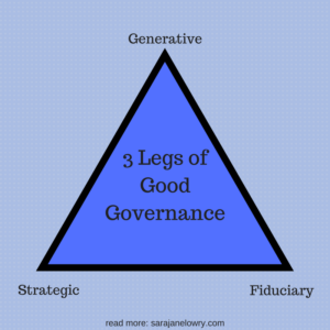 generative, stratetgic, fiduciary