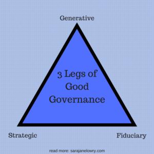 generative, stratetgic, fiduciary