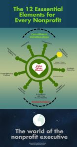 Infographic showing 12 elements of nonprofit management