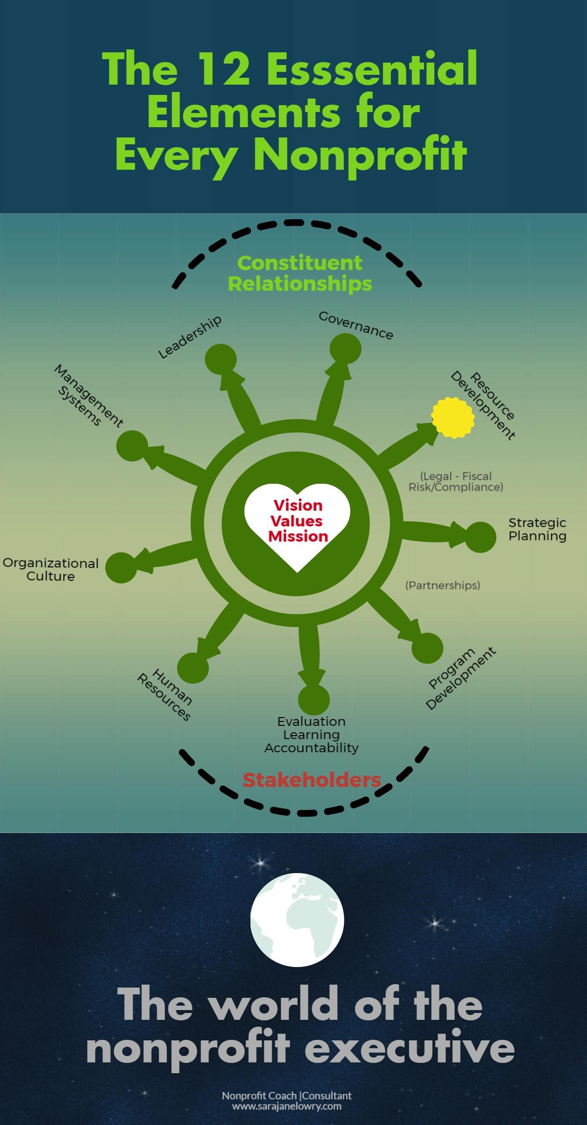 Nonprofit infographic showing 12 elements of nonprofit management