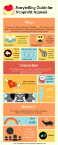 Infographic Storytelling Guide for Nonprofit Appeals