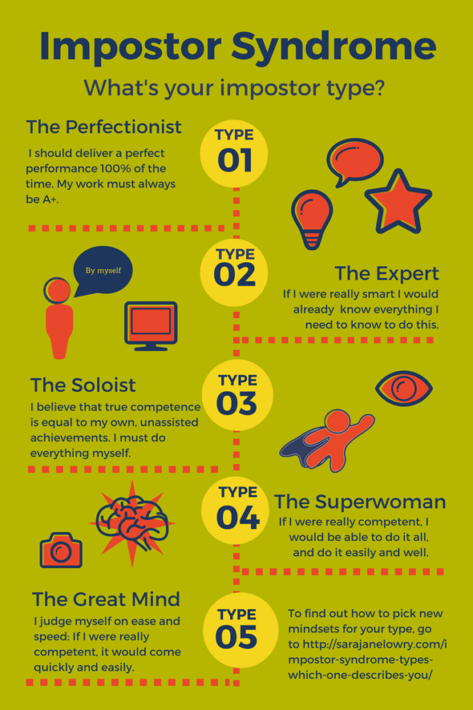 Graph of Impostor Syndrome Types